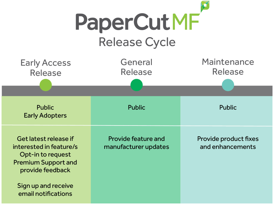 PaperCut MF Release Cycle