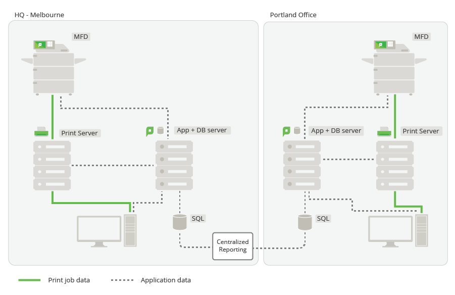 Multi-site, multi-application server deployment with PaperCut