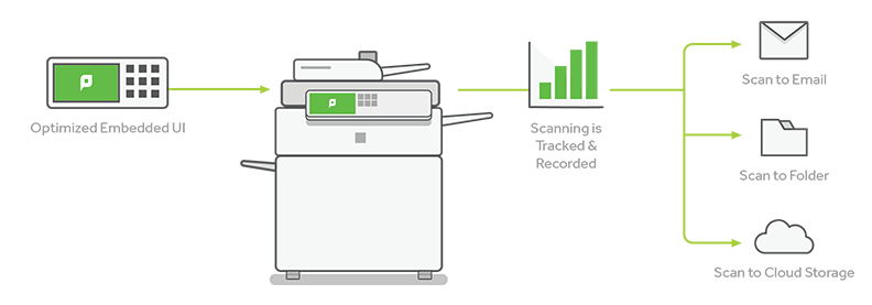 PaperCut MF's Integrated Scanning Overview