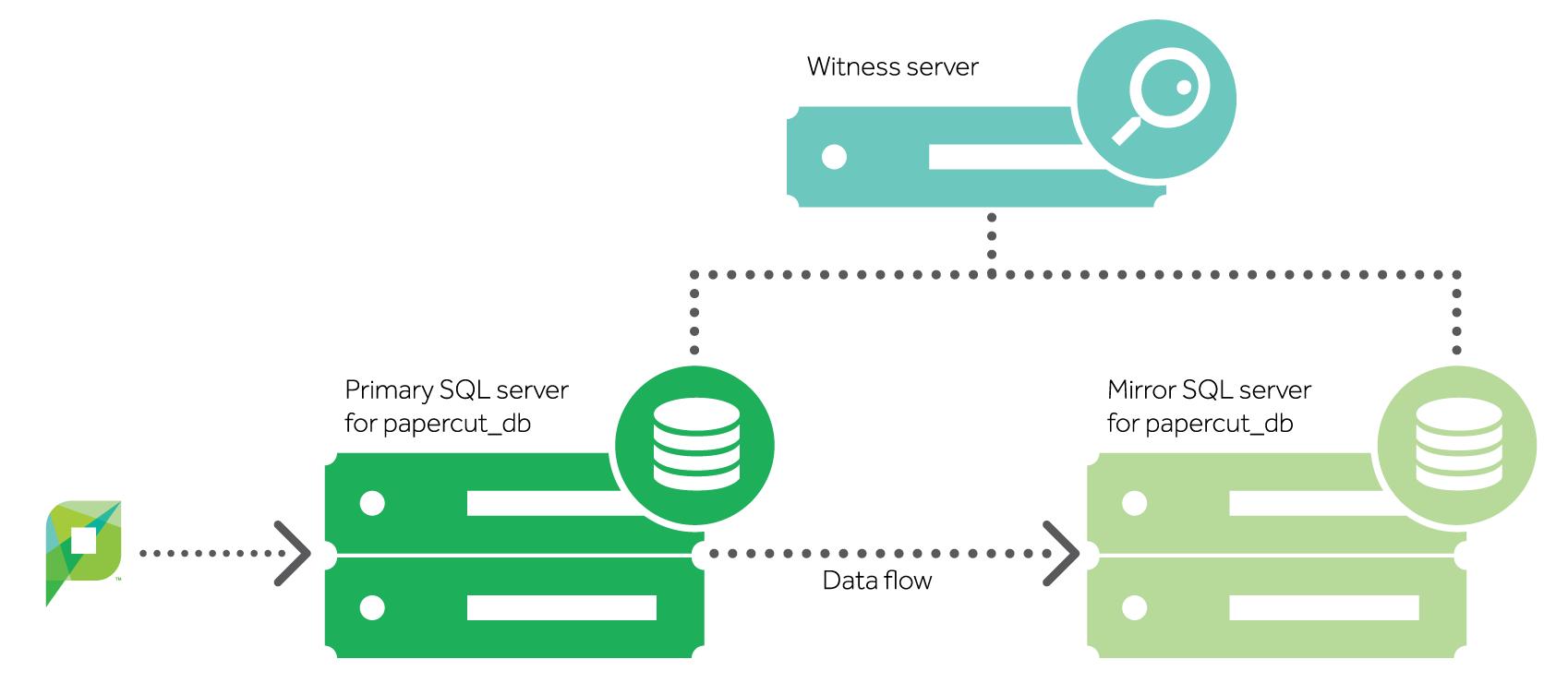 Microsoft SQL Mirroring configuration