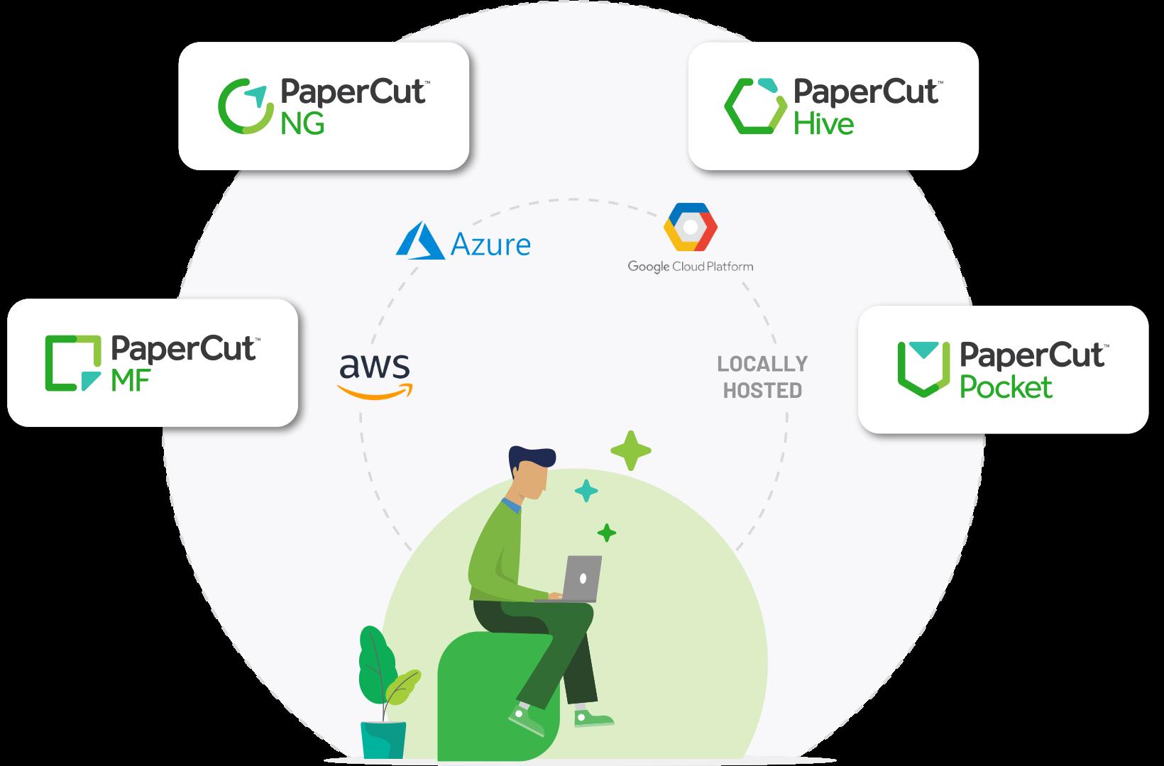 Cloud hosting options for PaperCut'