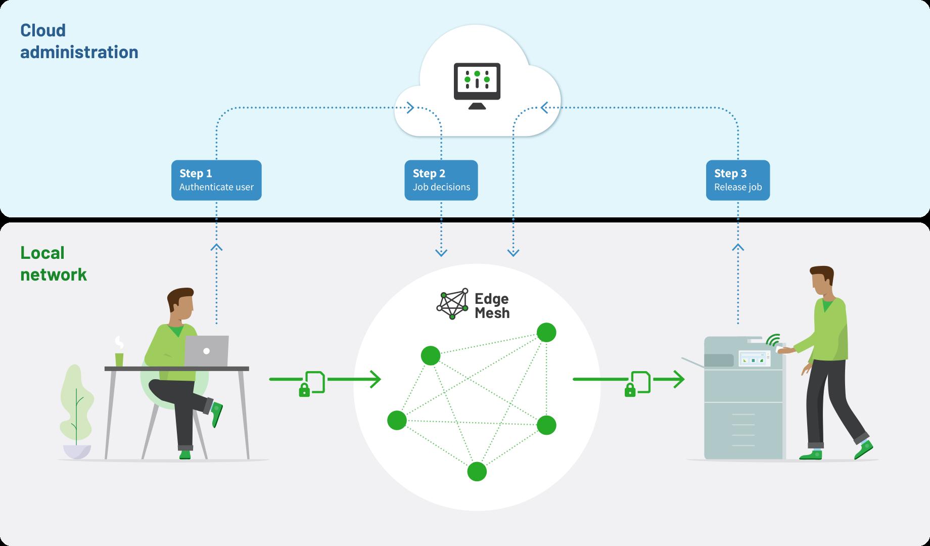 Edge Mesh printing process diagram
