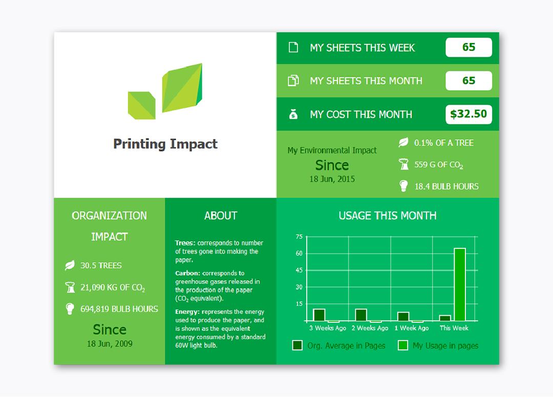 A screenshot of PaperCut's environmental widget