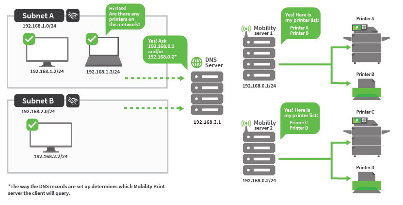 On the left is subnet A above subnet B. To the right of them is a DNS server. To the right of that are two Mobility servers, one above the other. The top Mobility server is connected to Printer A and Printer B. The bottom Mobility server is connected to Printer C and Printer D. Subnet A asks DNS for printers on this network. The DNS server replies 'yes' and asks the Mobility servers for the printer details.