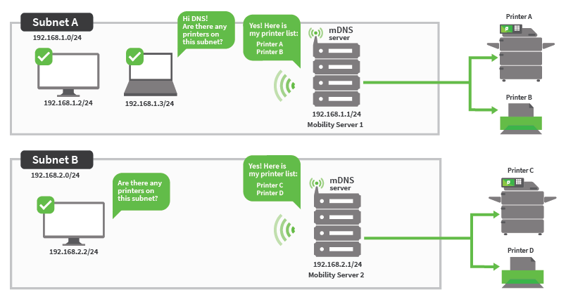 On the left is subnet A above subnet B. Both subnet A and subnet B have their own mDNS server and Mobility Server. Subnet A can see printers A and B on the right. Subnet B can see Printers C and D on the right.