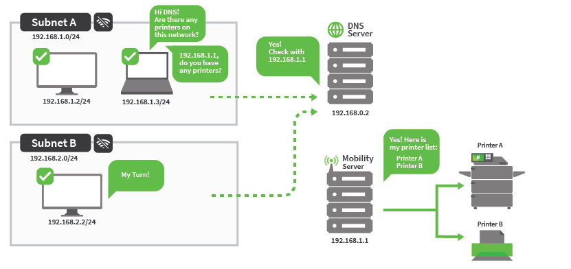 On the left is subnet A above subnet B. In the middle is a DNS Server above a Mobility Server. On the right, next to the Mobility Server, are Printer A and Printer B. Both subnets ask the DNS server about available printers. The DNS Server checks with the Mobility Server to get the printer details.
