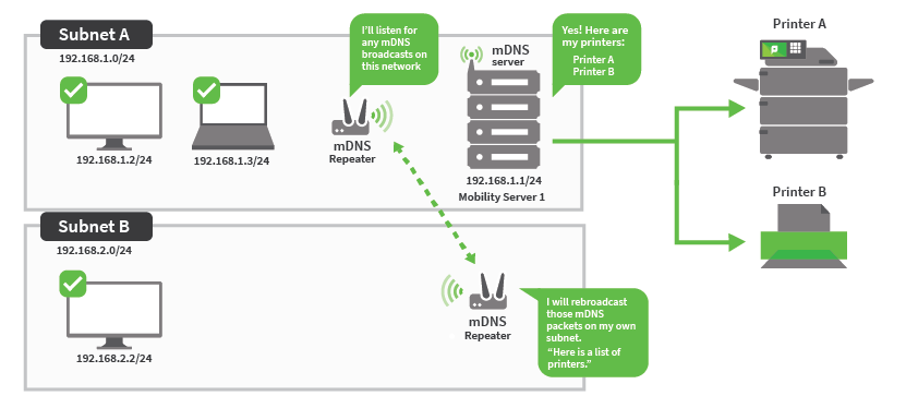 On the left is subnet A above subnet B. Subnet A is plugged into the mDNS server and Mobility Server. It also contains a mDNS repeater listening for any mDNS broadcasts on this network. Subnet B has only an mDNS repeater that picks up the details from the subnet A repeater and rebroadcasts them in subnet B.