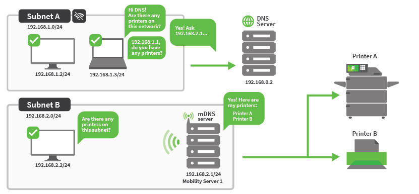 On the left is subnet A above subnet B. Subnet B contains an mDNS server and Mobility server.To the right of subnet A is a DNS server. To the right of subnet B are Printers A and B. When subnet A asks the DNS server if it has any printers, is replies 'yes' and asks the Mobility server in subnet B for the details.