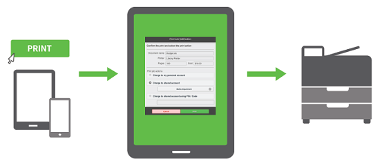 On the left, a tablet and a phone represent where the user is printing from. Above them there's a 'Print' button and an arroow pointing to the 'Mobile Web Client' dialog box. An arrow points from the dialog box to a printer on the right.