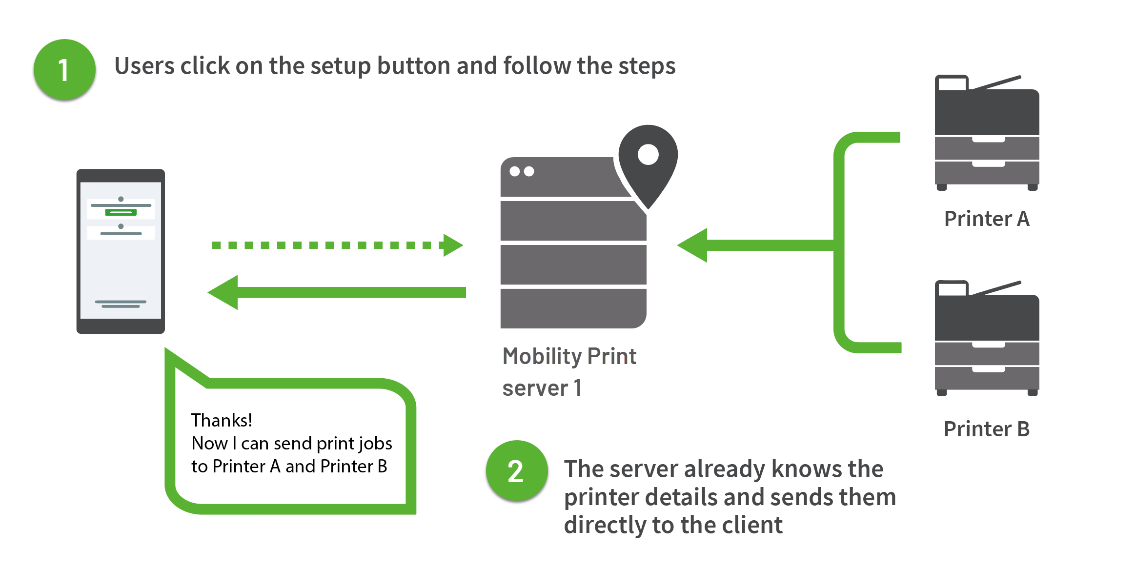 On the right, two printers are connected to a Mobility Print server in the middle of the image. As soon as the client on the let connects to the server, the server can reply with the printer details. The client can then send print jobs straight away.
