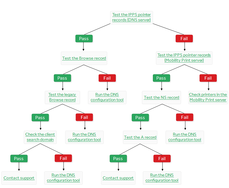 A tree to help troubleshoot your issues with DNS