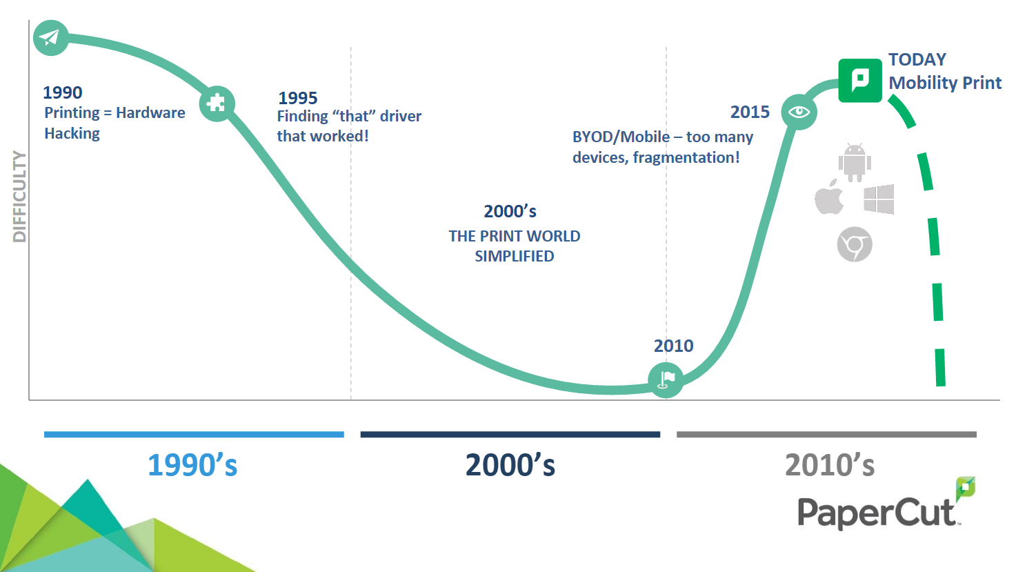 Timeline showing printing history and its difficulties over the years. Mobility Print makes printing with all types of BYOD devices and platforms easy nowadays.