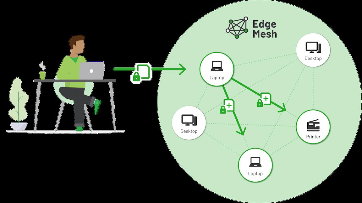 Job replication around the Nodes in the Edge Mesh