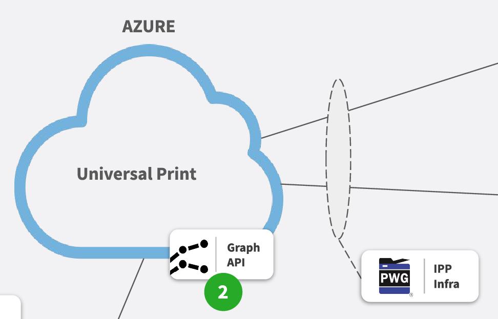 Architecture diagram, point 2 detail