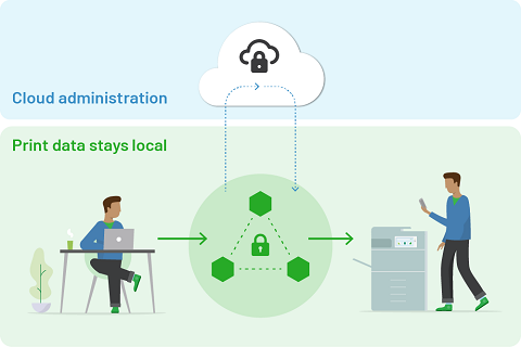 How cloud-natie print management work and keeps print documents secure using Edge Mesh technology