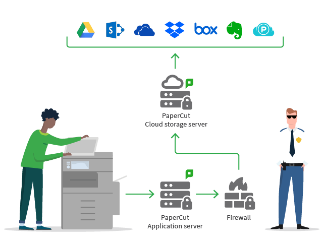 PaperCut MF secure scan journey